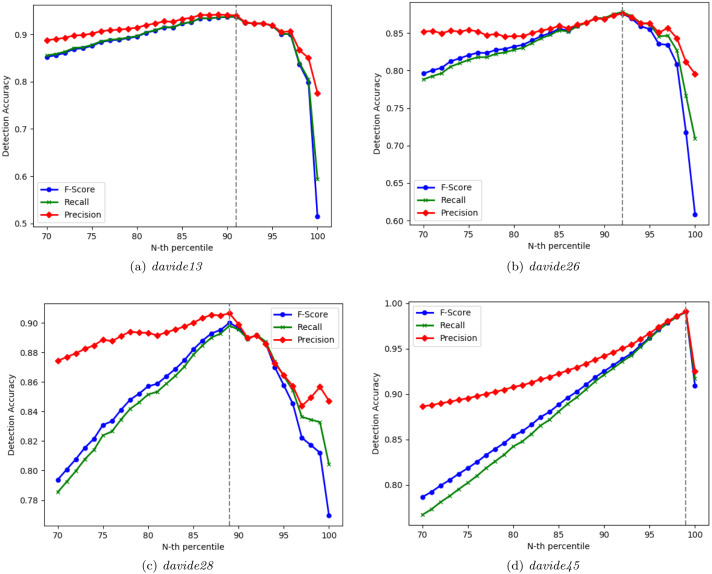 A semisupervised autoencoder-based approach for anomaly