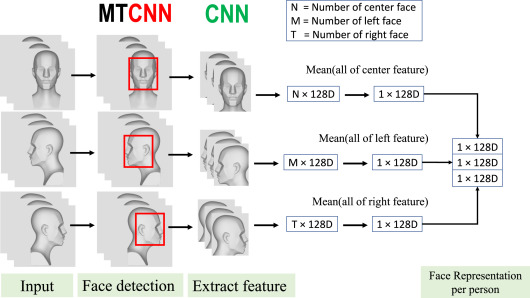 On-device facial verification using NUF-Net model of deep learning