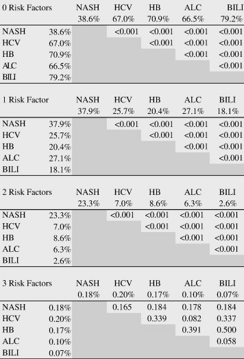 Coronary artery disease and its risk factors in patients