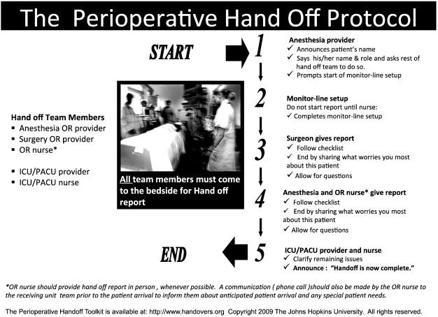 The Perioperative Handoff Protocol Evaluating Impacts On