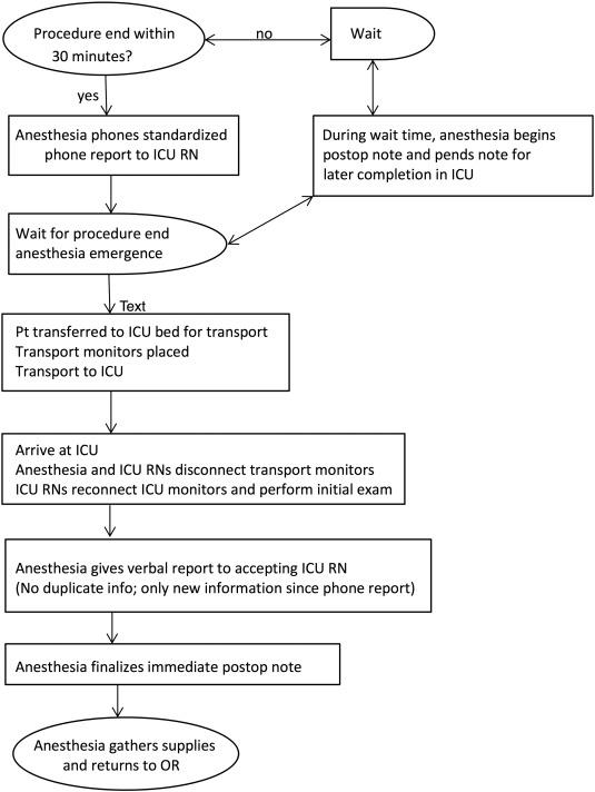 Icu Patient Presentation Template – autodiet.co