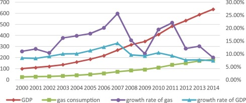 Research On Dynamic Relationship Between Natural Gas Consumption And Economic Growth In China Sciencedirect