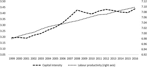 Structural change and labour productivity growth in Morocco