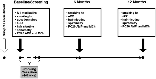 Changes in airway hyperresponsiveness following smoking