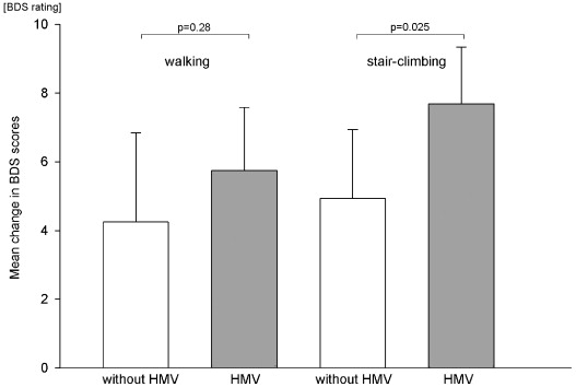 Exercise in severe COPD: Is walking different from stair-climbing