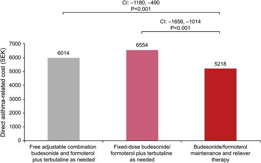 A Real Life Cost Effectiveness Evaluation Of Budesonideformoterol