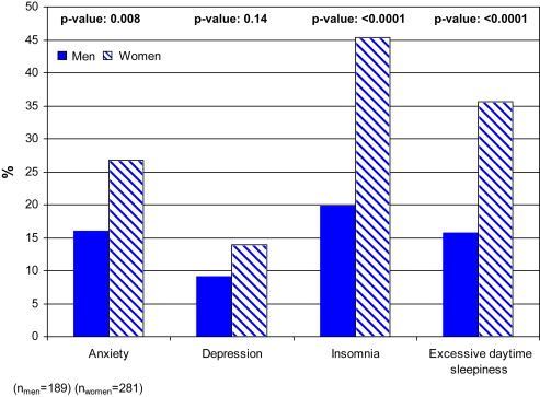 Asthma In Men And Women Treatment Adherence Anxiety And Quality