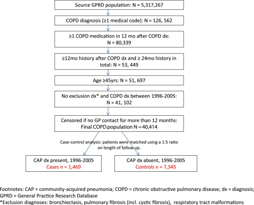 f4420defa7b The natural history of community-acquired pneumonia in COPD patients ...
