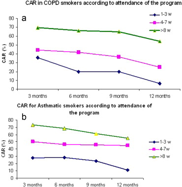 Smoking cessation effectiveness in smokers with COPD and asthma