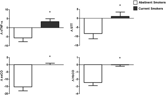 Nasal and systemic inflammatory profile after short term smoking