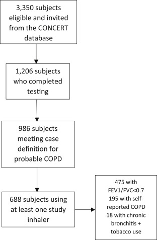 Patient Characteristics Associated With Poor Inhaler Technique Among A Cohort Of Patients With Copd Sciencedirect
