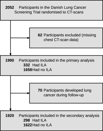 Interstitial lung abnormalities are associated with increased