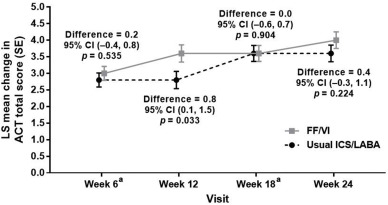 Efficacy and safety of once-daily fluticasone furoate