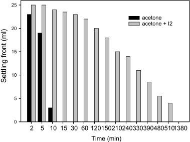 YBa2Cu3O7−x dispersion in iodine acetone for electrophoretic