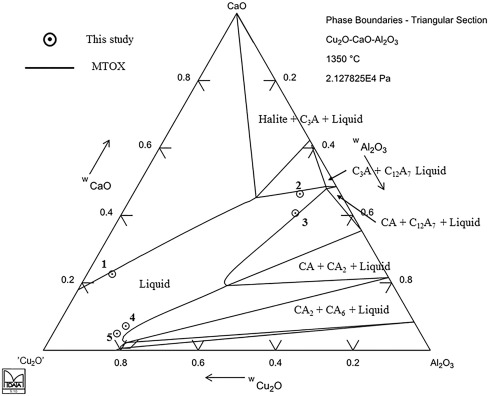 Experimental Phase Equilibria Of The System Cuocaoal2o3 In Air