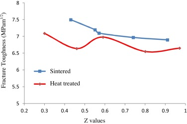 The effect of z value on intergranular phase crystallization