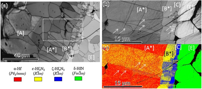 Phase transformations and microstructural features in ...