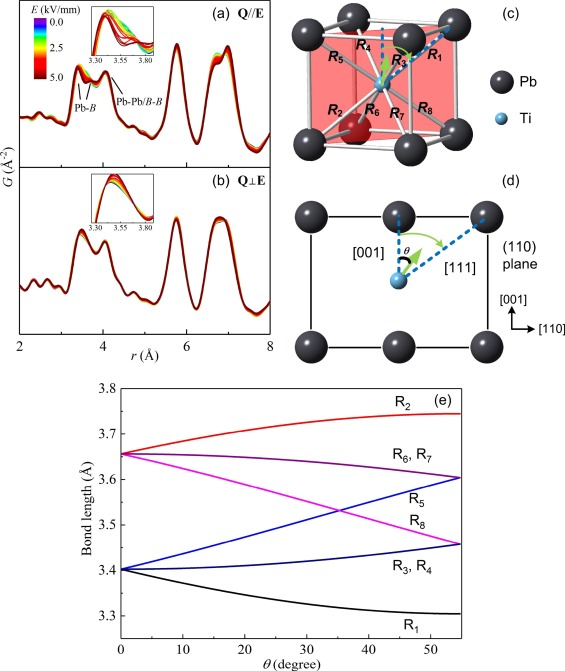 Local structures of perovskite lectrics and ferroelectrics via ... on