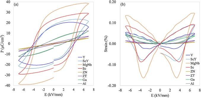 Optimising dopants and properties in BiMeO3 (Me = Al, Ga, Sc