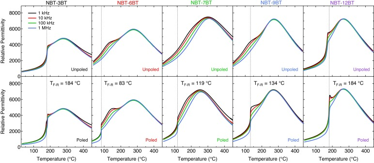 Electric field-induced changes in the ferroelastic behavior of (Na1