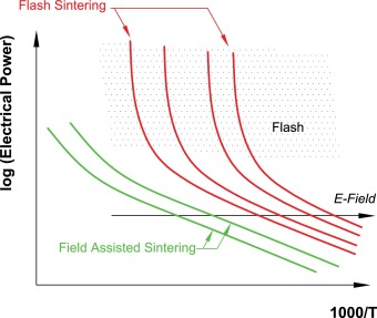 Flash sintering of ceramics - ScienceDirect