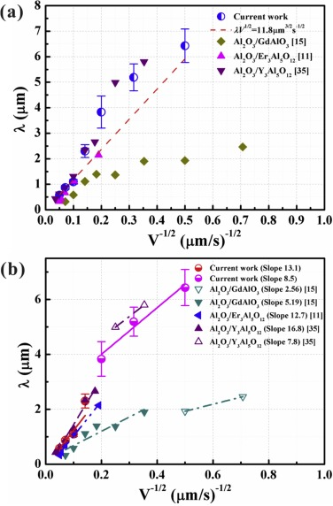 Microstructure control, competitive growth and precipitation rule in