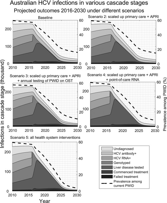 Reaching hepatitis C virus elimination targets requires health ...