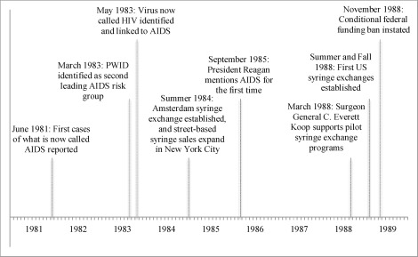 Federal funding for syringe exchange in the US: Explaining a
