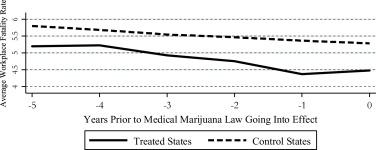 Medical marijuana laws and workplace fatalities in the