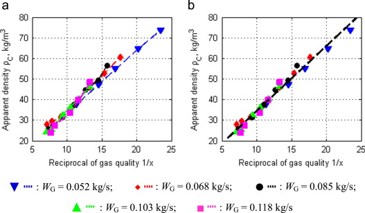 A combination method for metering gas–liquid two-phase flows