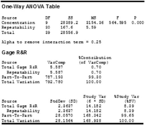 Measurement and analysis of water/oil multiphase flow using