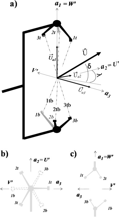 Use Of Sonic Anemometry For The Study Of Confined Swirling Flows In
