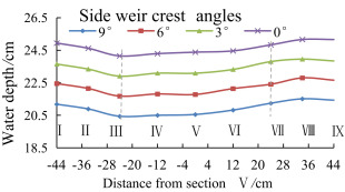 Experimental and numerical research on trapezoidal sharp