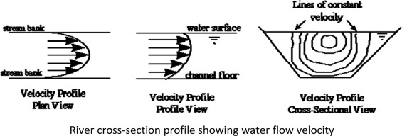 Hhaynu micro hydropower scheme: Mbulu – Tanzania comparative