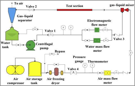 A V-Cone meter measurement correlation in low pressure wet