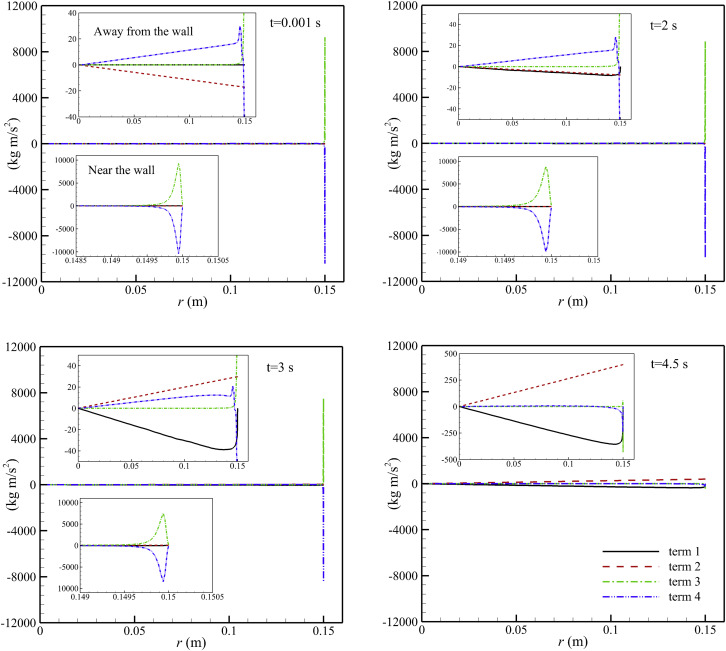 Evaluation of transient effects in the pressure-time method