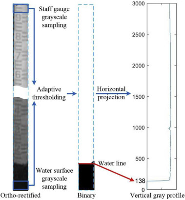 In-situ water level measurement using NIR-imaging video camera