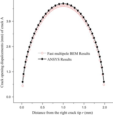 A fast multipole boundary element method for modeling 2-D