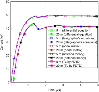 An efficient transient analysis of realistic grounding