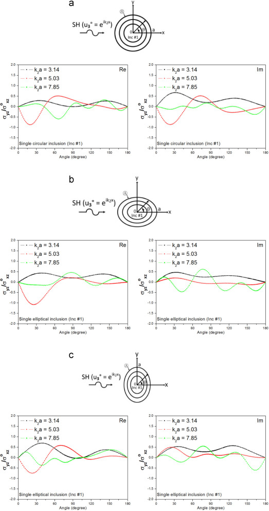 Numerical Analysis Of Sh Wave Field Calculations For Various Types