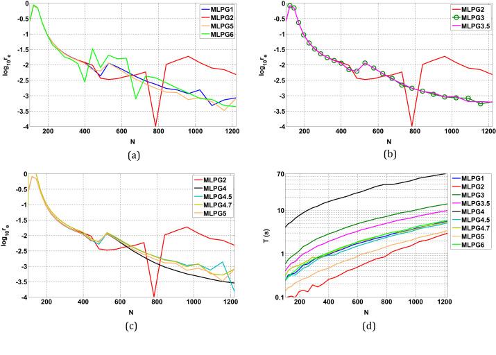 Numerical solution of EFIE using MLPG methods - ScienceDirect