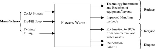 Analytical methods for waste minimisation in the convenience food