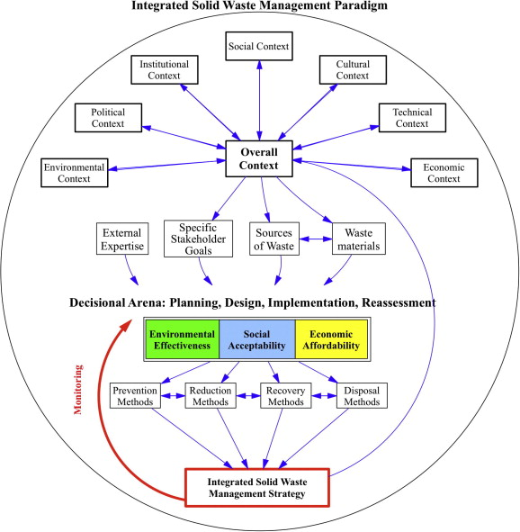 Systems approaches to integrated solid waste management in ...
