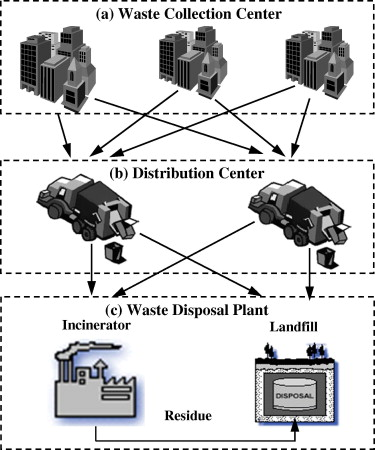 A multi-echelon supply chain model for municipal solid waste