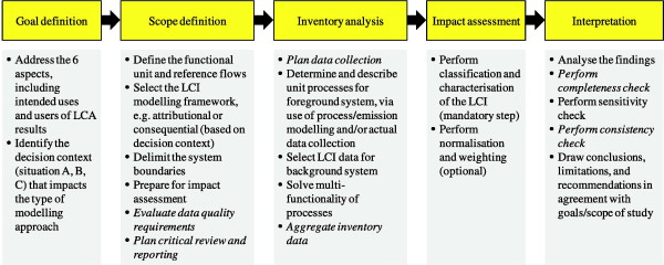 Review Of Lca Studies Of Solid Waste Management Systems Part Ii