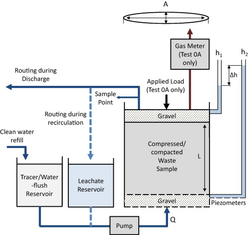 Multiple-tracer tests for contaminant transport process