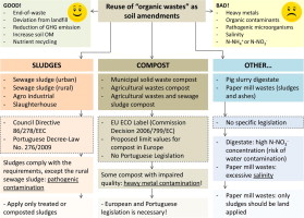 Sewage sludge, compost and other representative organic wastes as