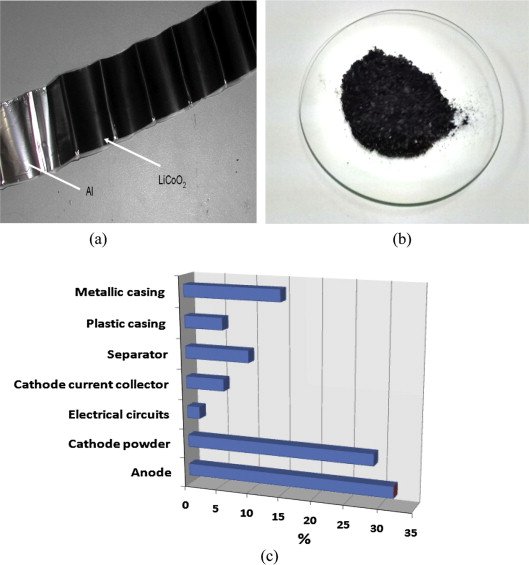 Chemical recycling of cell phone Li-ion batteries: Application in