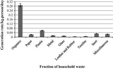 Municipal solid waste characterization and quantification as
