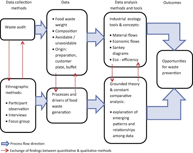 Conceptual framework for the study of food waste generation and ...
